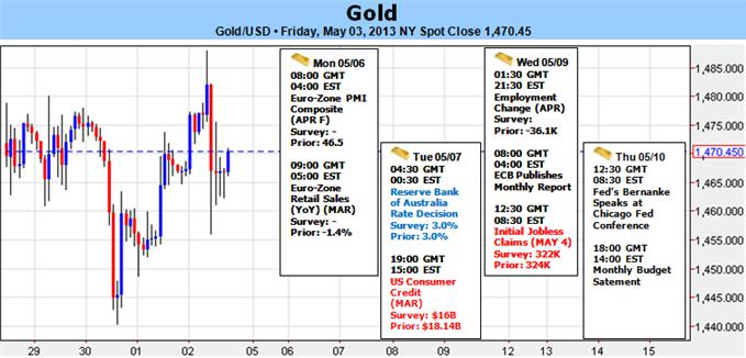 Gold_Bias_Unchanged_by_Fed_NFP_Late_April_Rally_at_Risk_Sub_1504_body_fnc4rq0u.png, Gold Bias Unchanged by Fed, NFP- Late April Rally at Risk Sub $1504