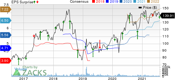 Electronic Arts Inc. Price, Consensus and EPS Surprise
