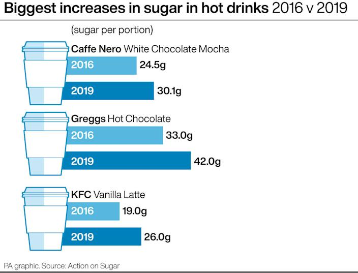 Biggest increases in sugar in hot drinks 2016 v 2019. See story HEALTH Sugar. Infographic PA Graphics.