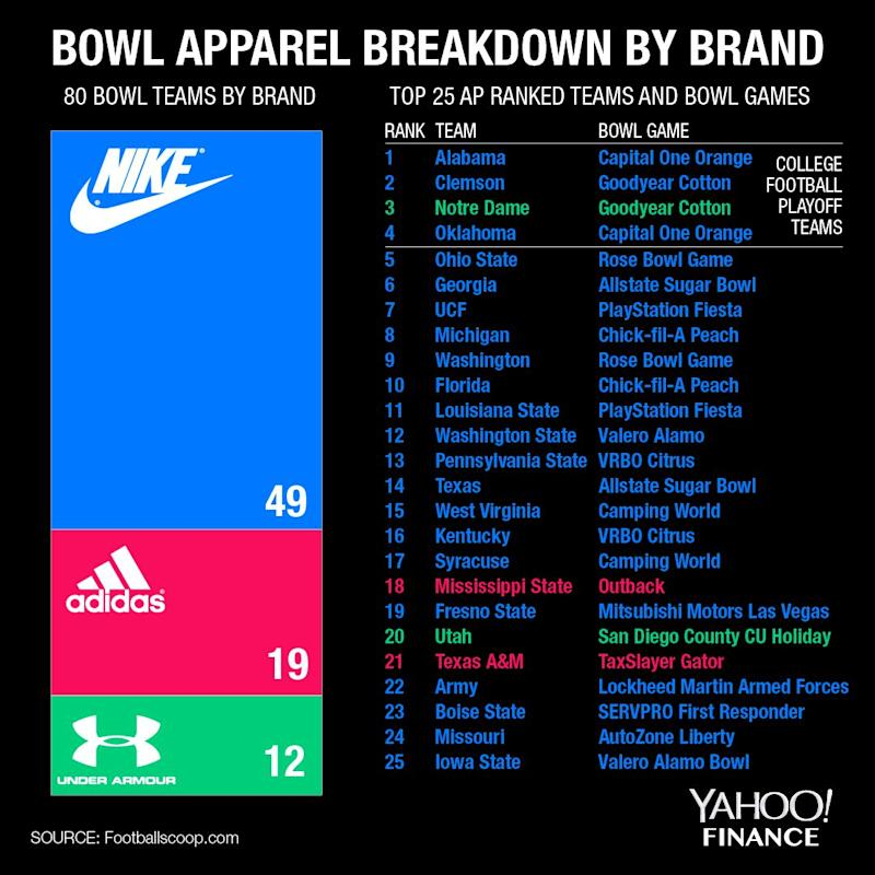Nike Dominates College Football Apparel But May Not Be Champion On
