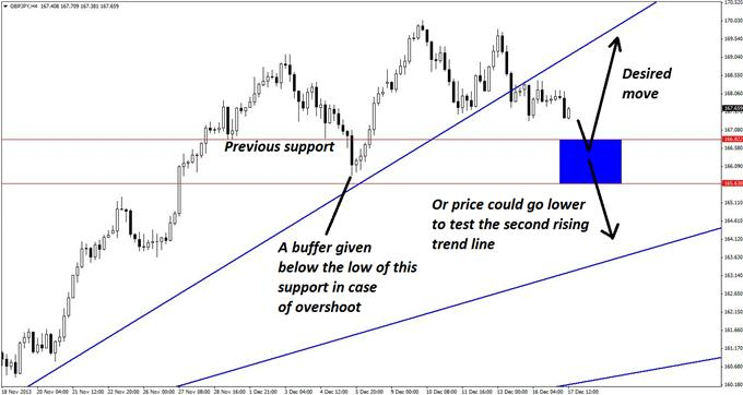 Good_Chance_to_Buy_GBPJPY_on_a_Pullback_body_GuestCommentary_KayeLee_December17A_2.png, Good Chance to Buy GBP/JPY on a Pullback