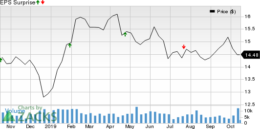Brandywine Realty Trust Price and EPS Surprise