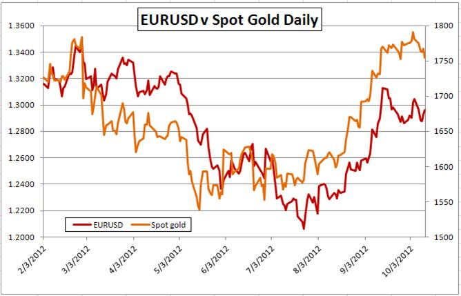 Gold-Forex_Correlations_10132012_Gold-Breaks-Rank-US-Data-Increases-Influence_body_Picture_2.png, Gold-FX Correlations: Gold Breaks Rank, US Data Increases Influence