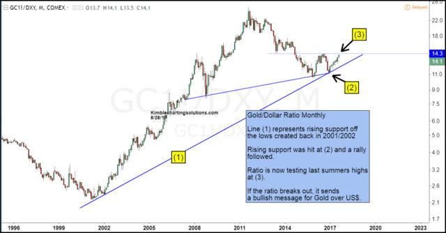 The Gold Us Ratio Hit Rising Support Line 1 At 2 Earlier This Year Which Held And A Rally Then Followed As U High Has Rallied