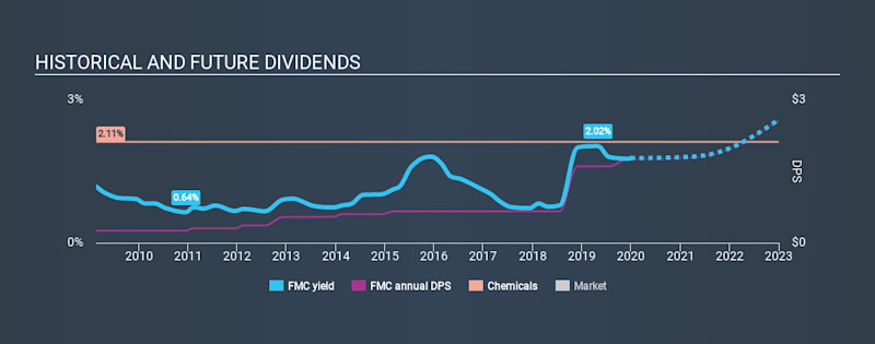NYSE:FMC Historical Dividend Yield, December 31st 2019