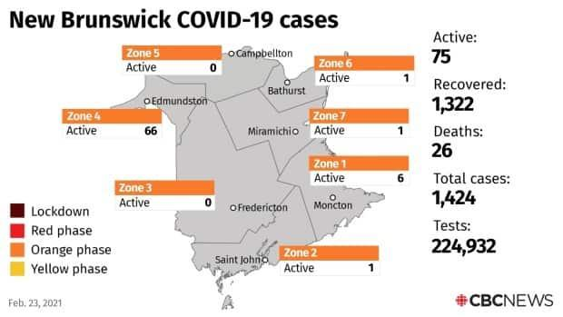 There are currently 75 active cases in New Brunswick.