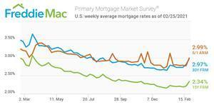 U.S. weekly mortgage rates as of 02/25/2021