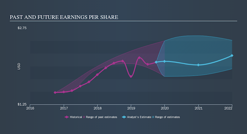 NYSE:CLB Past and Future Earnings, October 31st 2019