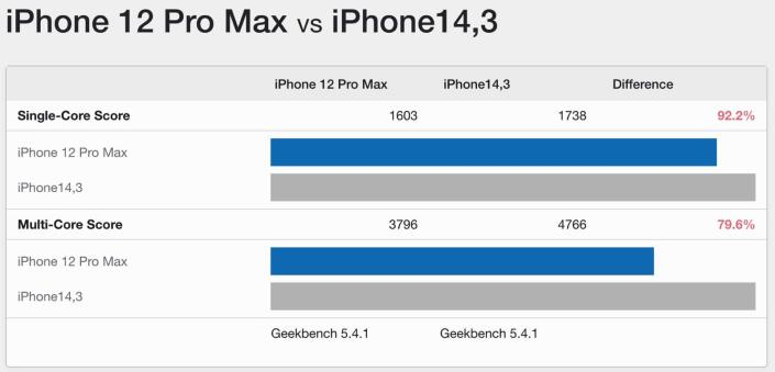iPhone 12 Pro Max vs. iPhone 13 Pro Geekbench 5 benchmark scores. - Credit: Geekbench 5