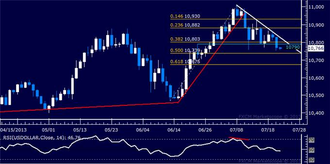 Forex_US_Dollar_Exposed_to_Further_Selling_SP_500_Eyes_1700_body_Picture_5.png, US Dollar Exposed to Further Selling, S&P 500 Eyes 1700