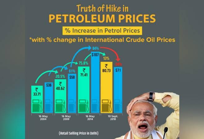 "The party tweeted the two graphs on the day 21 opposition parties led  by the Congress held a nation-wide 'Bharat Bandh' to protest over fuel  prices. But, hilariously, both the bar graphs ended up depicting a ""fall"" in prices."