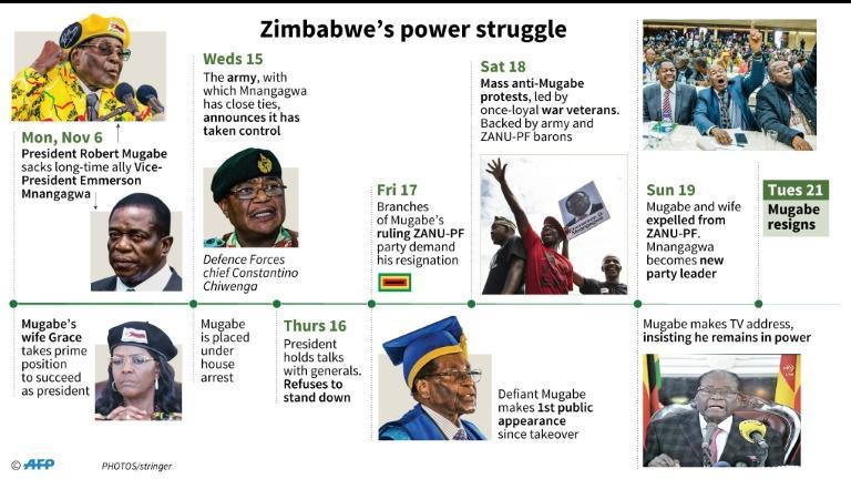 Timeline of the political crisis in Zimbabwe since November 6, 2017. Robert Mugabe resigned as president of the country on Tuesday