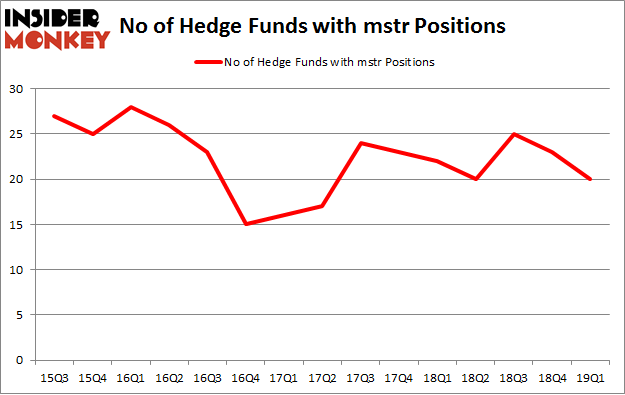 No of Hedge Funds with MSTR Positions