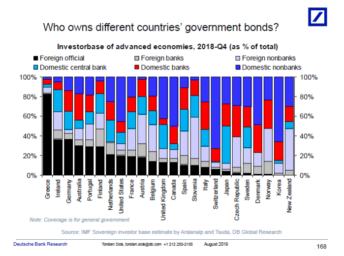 The ownership of different government bonds globally