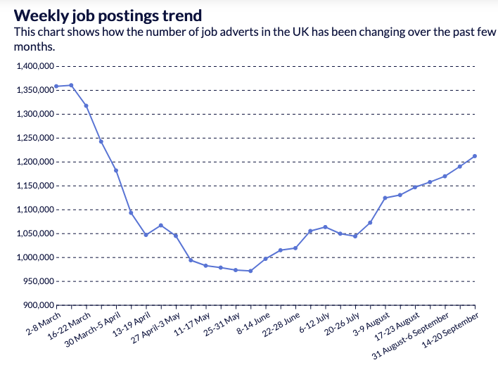 Weekly job postings, according to the REC. Chart: REC
