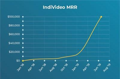 Chart of IndiVideo's monthly recurring revenue (MRR) growth. (CNW Group/BlueRush Inc.)