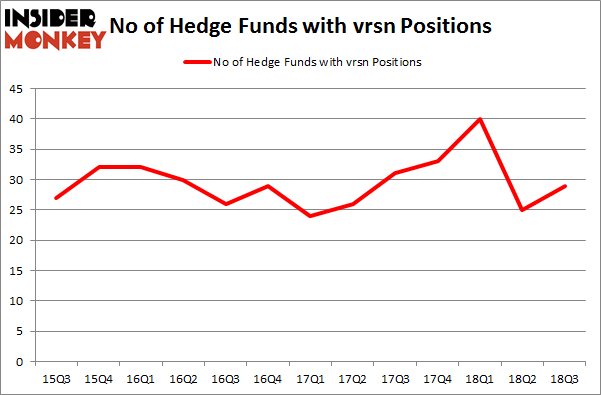 No of Hedge Funds with VRSN Positions