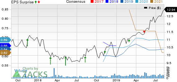 Algonquin Power & Utilities Corp. Price, Consensus and EPS Surprise