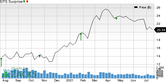 TriState Capital Holdings, Inc. Price and EPS Surprise
