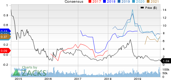 Denbury Resources Inc. Price and Consensus