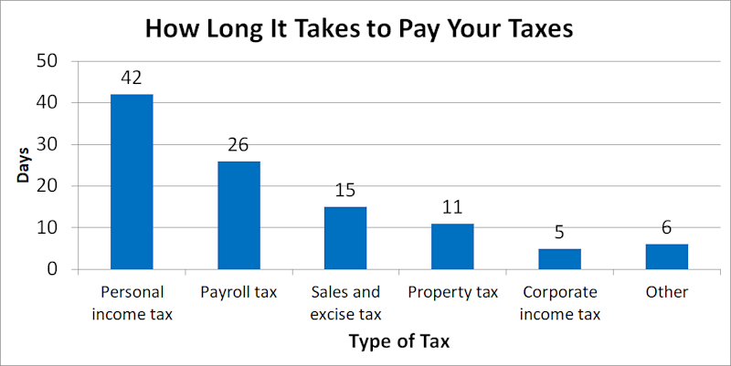 Graph of days to pay various types of taxes.