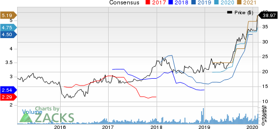 PennyMac Financial Services, Inc. Price and Consensus