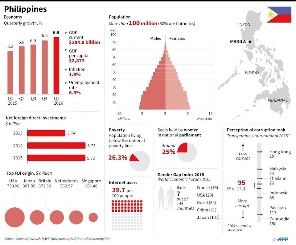 Duterte's campaign has been widely popular in the impoverished country (AFP Photo/)