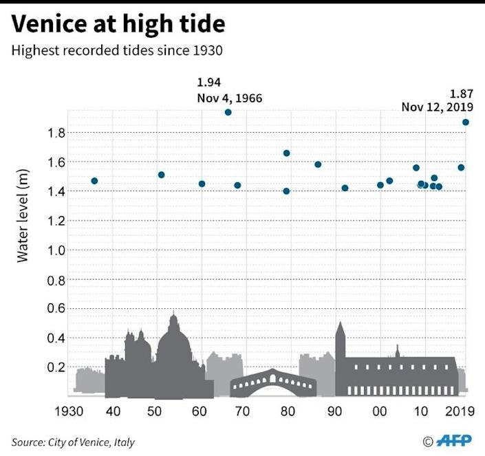 Chart showing maximum documented high tide levels in Venice (AFP Photo/Gal ROMA)