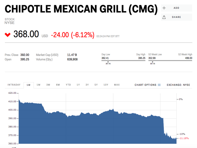 Chipotle stock drops 6% on new illness report