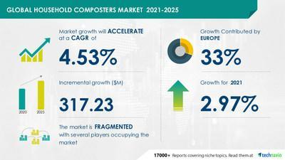 Technavio announced its latest market research report titled Home Composters Market by Product and Geography - Forecast and Analysis 2021-2025