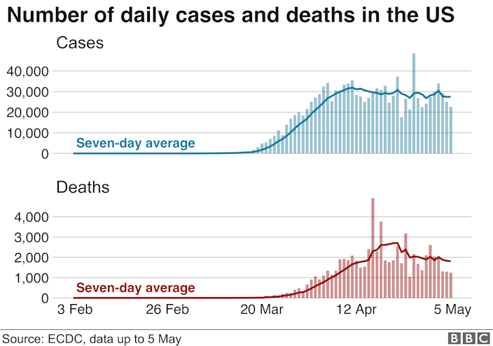 graph showing deaths and cases in the US