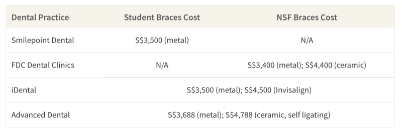 This table shows the cost of student and NSF braces packages from Dental practices in Singapore that show their prices online