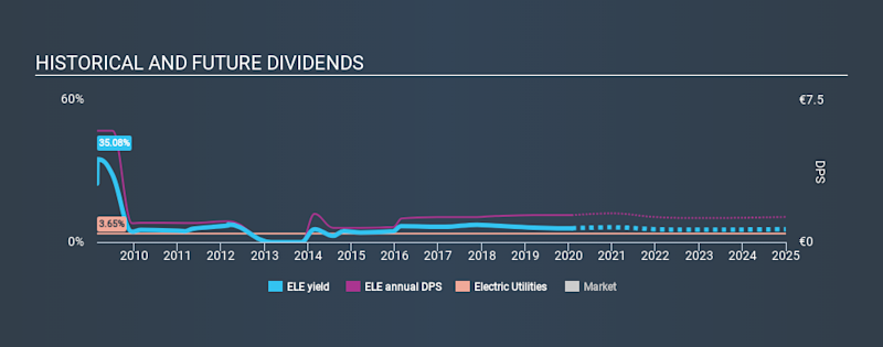 BME:ELE Historical Dividend Yield, January 28th 2020