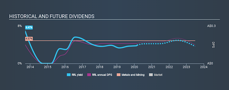 ASX:RRL Historical Dividend Yield, February 26th 2020