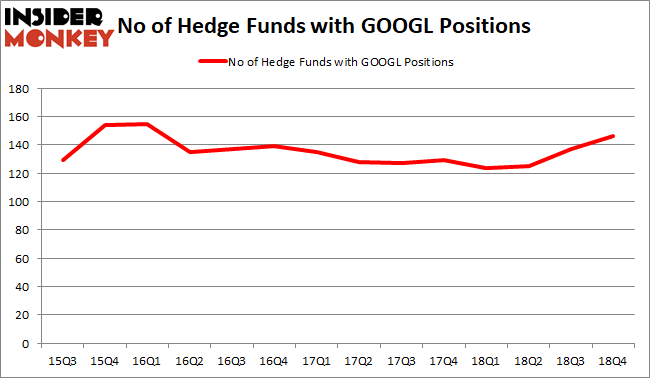 GOOGL Hedge Fund Sentiment February 2019