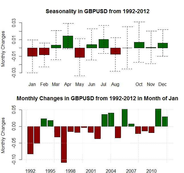 forex_seasonality_us_dollar_strength_january_body_Picture_9.png, Forex Seasonality: USD Tends to Gain in January, Will History Repeat?