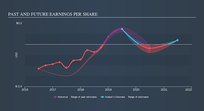 NasdaqCM:EGAN Past and Future Earnings, September 15th 2019