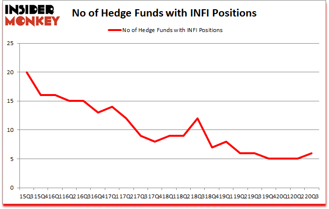 Is INFI A Good Stock To Buy?