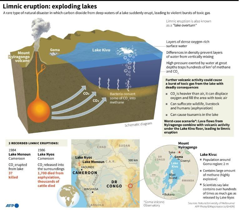 Limnic eruptions are a rare type of natural disaster in which carbon dioxide trapped from deep waters of a lake suddenly erupts, leading to violent bursts of toxic gas