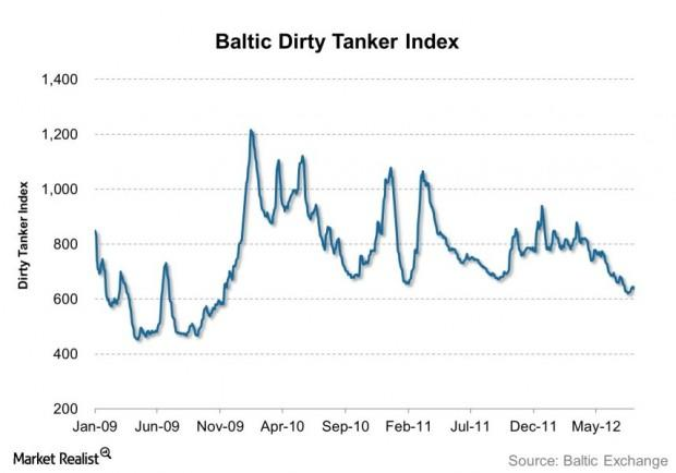Baltic Dirty Tanker Index 2013-07-17