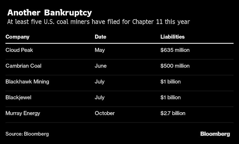 Coal Baron Stood Up for Miners Until He Ran Out of Money
