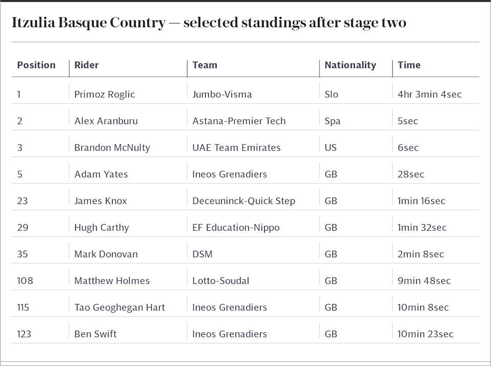 Itzulia Basque Country — selected standings after stage two