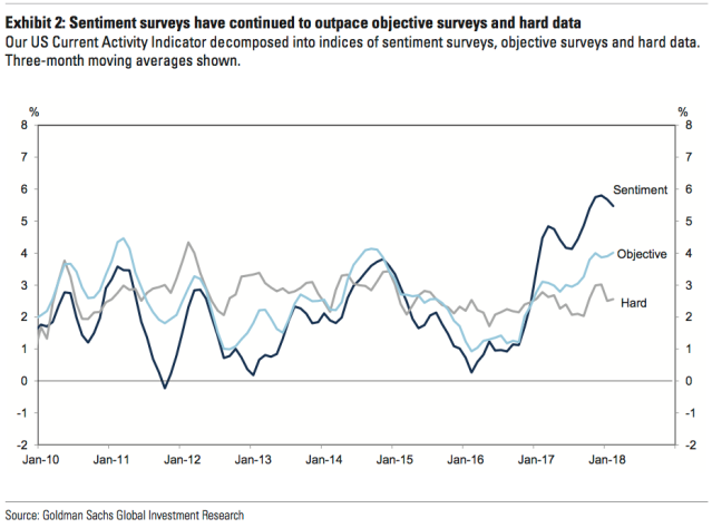 Economic sentiment has accelerated away from changes in hard data. And Goldman isn't sure the hard data will get much better. (Source: Goldman Sachs)