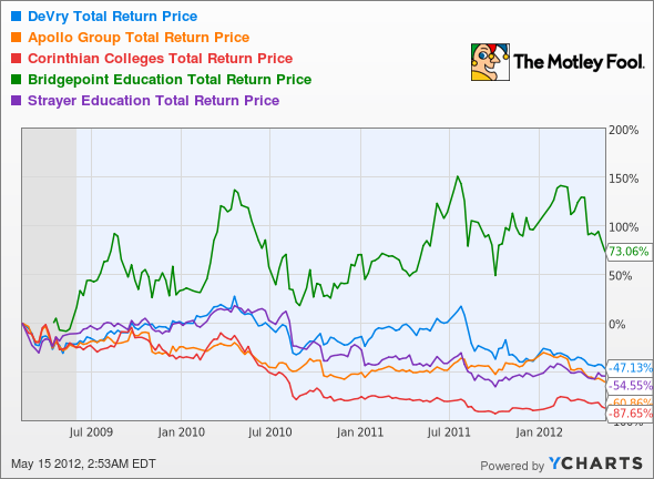 DV Total Return Price Chart
