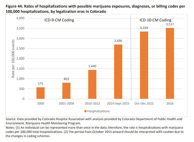 Rates of marijuana-related hospitalizations by legalization eras in Colorado