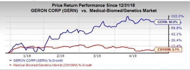 Geron's (GERN) Q1 Earnings Beat, Revenues Miss, Stock Up