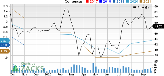 Interactive Brokers Group, Inc. Price and Consensus