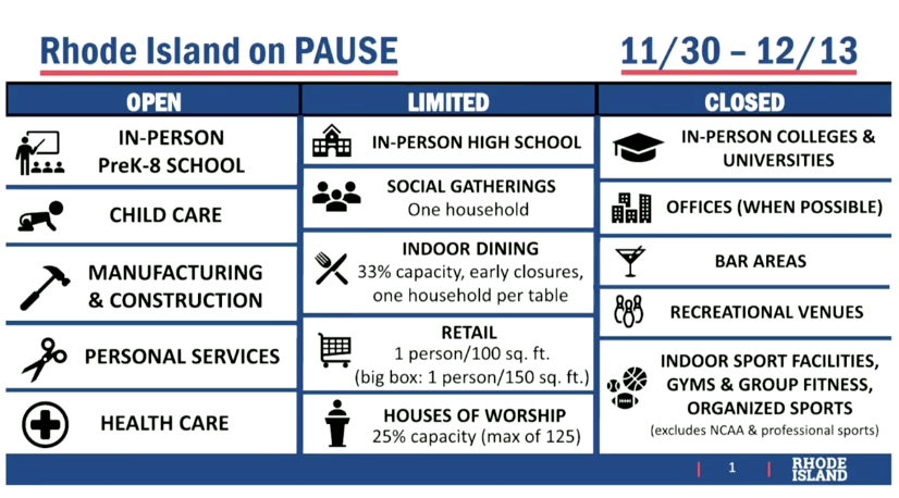 Limitations during Rhode Island's pause period. (State of Rhode Island)