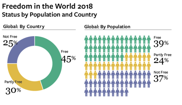 "Freedom House graphic representing the population of the world it labels ""free,"" ""partly free"" and ""not free"" in its annual report."