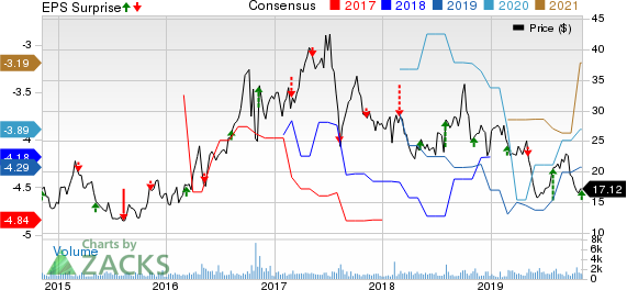 Theravance Biopharma, Inc. Price, Consensus and EPS Surprise